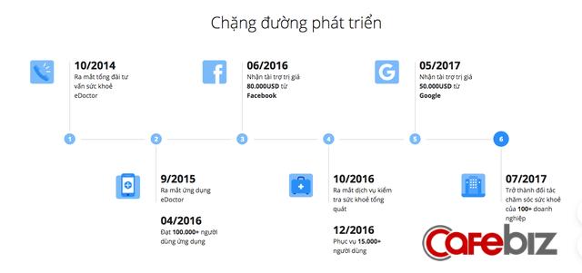 Kiếm về 10 tỷ thì lỗ 4 tỷ bởi mất 2,8 tỷ cúng cho Facebook, Google, eDoctor sau 5 năm launching vẫn tăng trưởng chậm chạp, được Shark Dzung gật đầu rót 500.000 USD kèm yêu cầu đổi chiến lược - Ảnh 3.