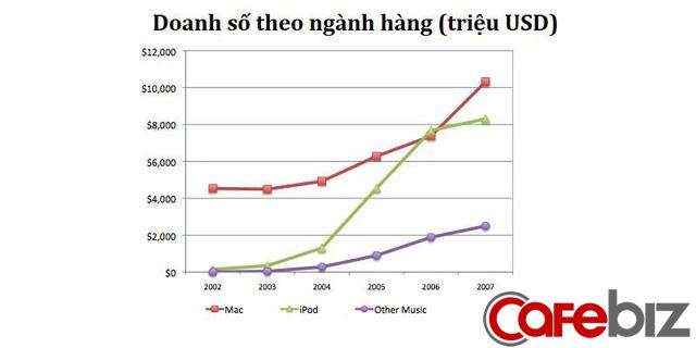 """Hiệu ứng hào quang – Tại sao iPod bán đắt thì doanh thu của… iPhone, iPad và Macbook cũng """"tăng trưởng lây""""? - Ảnh 4."""