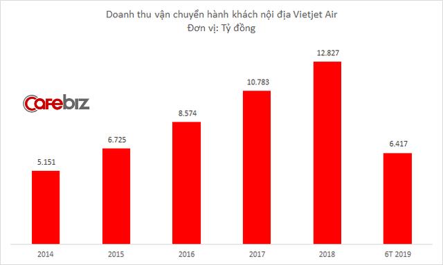 Vietjet dẫn đầu thị phần hàng không nội địa 6 tháng, mảng quốc tế tăng mạnh - Ảnh 1.
