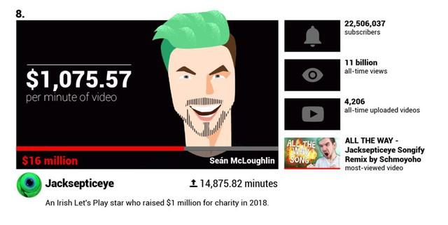youtuber - photo 1 1567993085597753293370 - Các YouTuber nổi tiếng kiếm được bao nhiêu tiền mỗi phút?