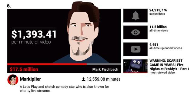 youtuber - photo 1 1567993088225144428842 - Các YouTuber nổi tiếng kiếm được bao nhiêu tiền mỗi phút?