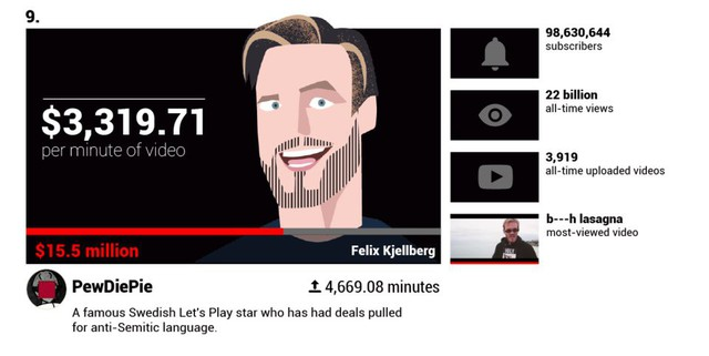 youtuber - photo 3 15679930882311814885358 - Các YouTuber nổi tiếng kiếm được bao nhiêu tiền mỗi phút?