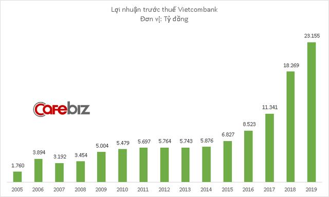 Vietcombank trở thành nhà băng Việt đầu tiên đạt lợi nhuận tỷ đô, cao gấp đôi đối thủ BIDV - Ảnh 1.