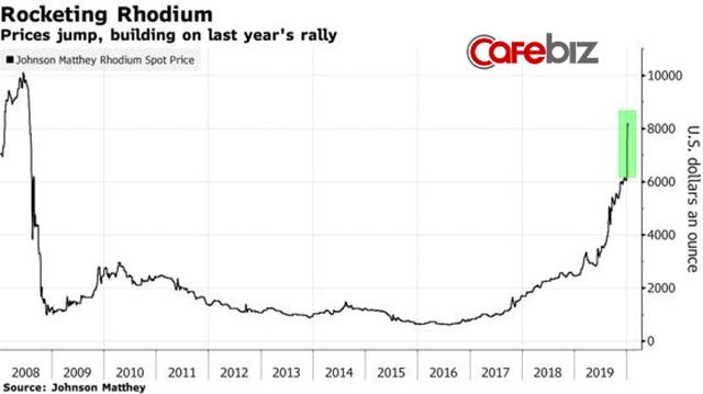 Rhodium - Kim loại quý giá nhất hành tinh: Đắt hơn vàng 5 lần, tăng trưởng 32% một tháng, dự đoán năm 2020 sẽ có giá 10.000 USD/ounce - Ảnh 1.