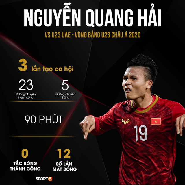 Những con số khiến HLV Park Hang-seo phải suy nghĩ lại về vị trí của Quang Hải ở U23 Việt Nam: Người mở lối vẫn đang tìm đường - Ảnh 1.
