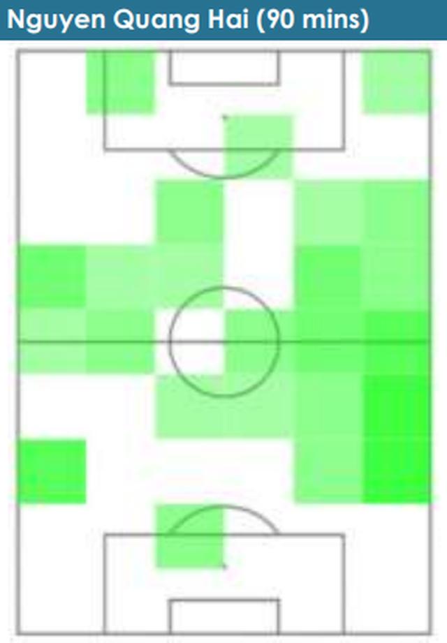 Những con số khiến HLV Park Hang-seo phải suy nghĩ lại về vị trí của Quang Hải ở U23 Việt Nam: Người mở lối vẫn đang tìm đường - Ảnh 2.