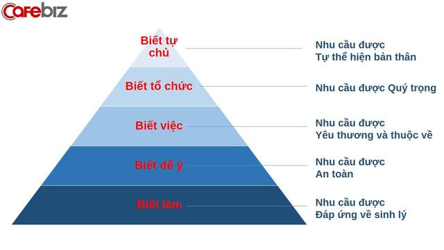 Ngược chiều tháp Maslow: Một cách tiếp cận nhất định phải biết để đánh giá nhân sự và tự phát triển bản thân trước thềm kỷ nguyên mới - Ảnh 2.