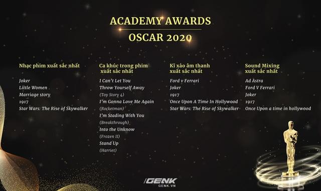 Danh sách đề cử Oscar 2020 chính thức lộ diện: Joker góp mặt trong 11 hạng mục, Avengers: Endgame thất bại ê chề - Ảnh 7.