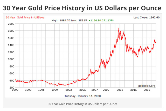 Bạn đã hiểu rõ về vàng: Đầu tư vào vàng có lãi không? Đầu tư bao nhiêu là hợp lí? (P.5) - Ảnh 3.