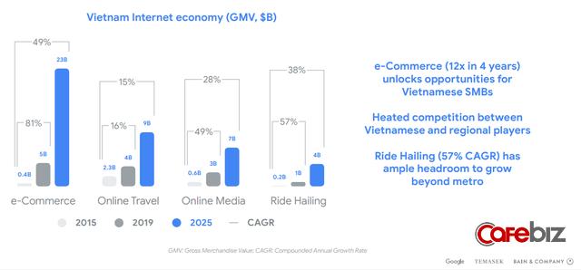 1 năm nhìn lại: TMĐT Việt Nam có kẻ đi - người ở, nhưng nhìn rộng toàn nền kinh tế số thì sẽ có nhiều người cùng chiến thắng - Ảnh 1.