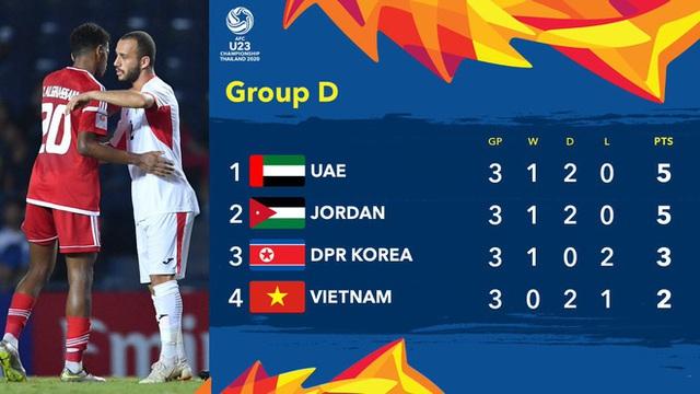 Việt Nam bị loại từ vòng bảng giải U23 châu Á sau thất bại 1-2 trước CHDCND Triều Tiên - Ảnh 4.