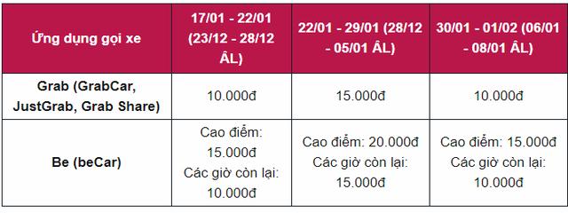Từ hôm nay, Grab, GoViet, be sẽ tính phụ phí khi khách đặt xe dịp Tết nguyên đán - Ảnh 2.