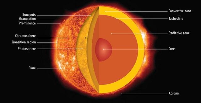Điều gì sẽ xảy ra khi Mặt Trời đi hết vòng đời của mình? - Ảnh 2.