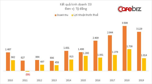 Công ty chứng khoán của ông Nguyễn Duy Hưng lãi hơn 1.000 tỷ đồng năm 2019 - Ảnh 1.