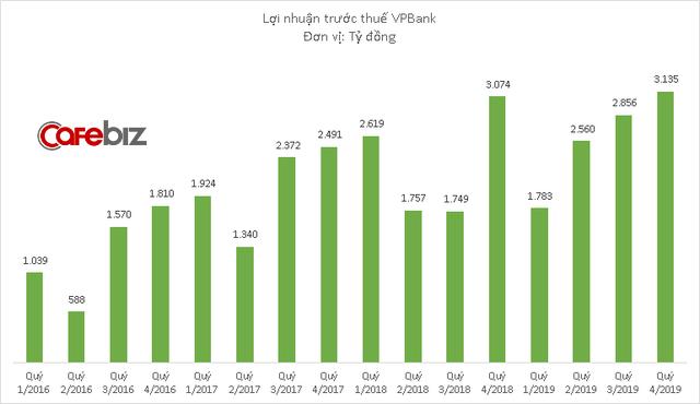 VPBank giảm hơn 2.000 nhân sự năm 2019, lợi nhuận quý cuối năm gấp 3 lần cùng kỳ năm trước - Ảnh 1.