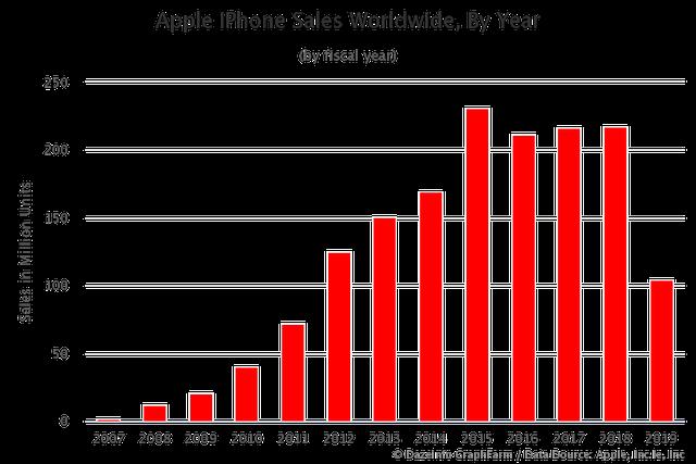 Tại sao iPhone luôn đắt đỏ, có đơn giản chỉ vì giá trị thương hiệu của Táo khuyết? - Ảnh 3.