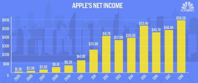Tại sao iPhone luôn đắt đỏ, có đơn giản chỉ vì giá trị thương hiệu của Táo khuyết? - Ảnh 4.