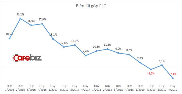 Kinh doanh dưới giá vốn, nhưng FLC của Chủ tịch Trịnh Văn Quyết vẫn lãi đột biến quý cuối năm nhờ thanh lý các khoản đầu tư - Ảnh 2.