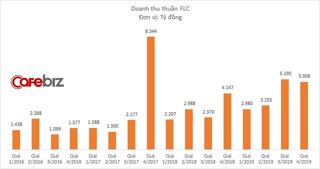 Kinh doanh dưới giá vốn, nhưng FLC của Chủ tịch Trịnh Văn Quyết vẫn lãi đột biến quý cuối năm nhờ thanh lý các khoản đầu tư - Ảnh 1.