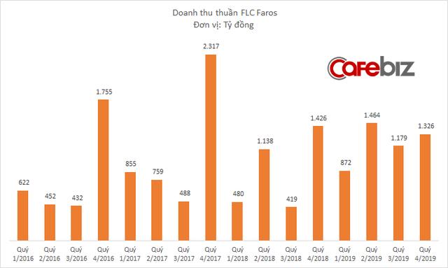Vốn hóa bốc hơi 7.500 tỷ đồng chỉ trong 1 tháng, FLC Faros đang kinh doanh thế nào? - Ảnh 1.