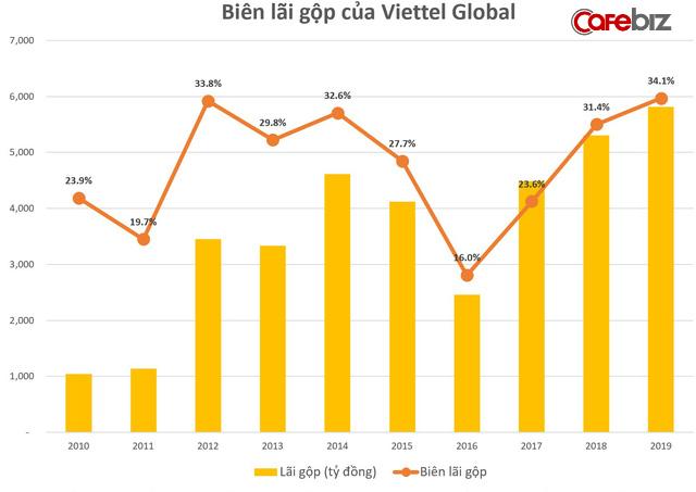 Viettel Global: Lợi nhuận trước thuế quý 4 tăng mạnh, đạt 606 tỷ đồng - Ảnh 1.