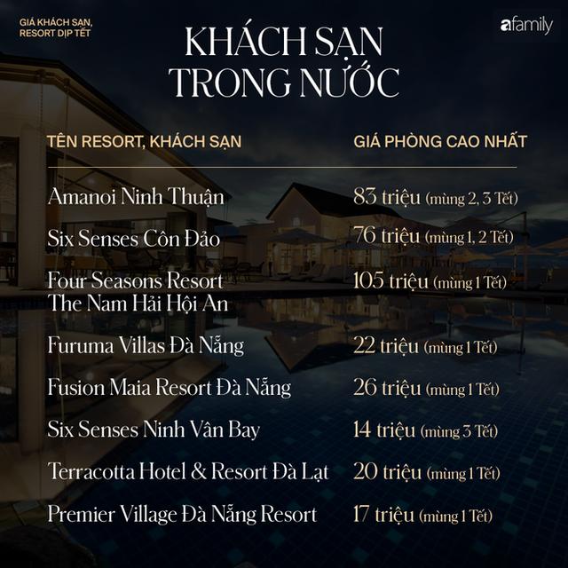 Nhìn bảng giá khách sạn, resort trong mấy ngày Tết 2020 mà choáng, nếu muốn đi du lịch thì hãy cân nhắc thật kỹ - Ảnh 1.