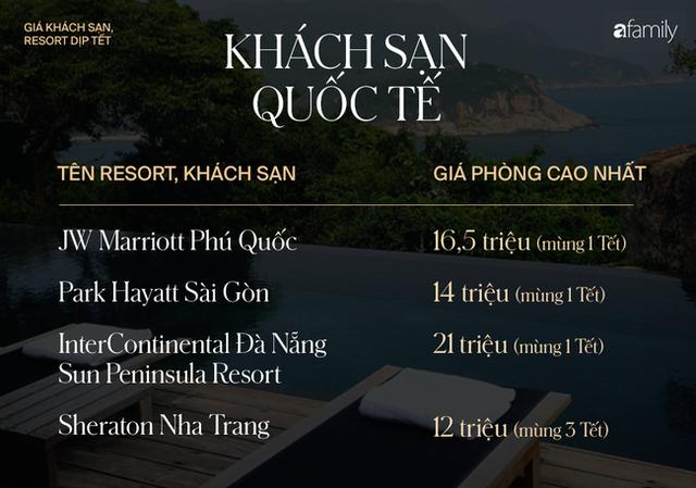 Nhìn bảng giá khách sạn, resort trong mấy ngày Tết 2020 mà choáng, nếu muốn đi du lịch thì hãy cân nhắc thật kỹ - Ảnh 7.