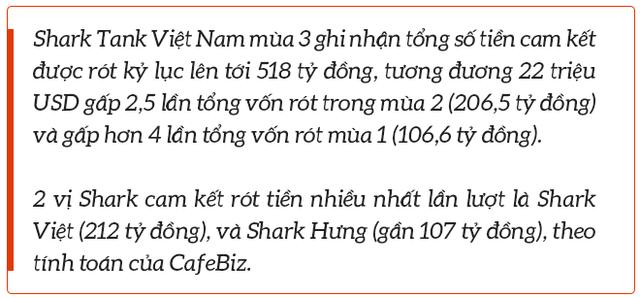 """Shark Phạm Thanh Hưng: Có startup khi nhà đầu tư xuống tiền thì """"phá cờ chơi lại""""! - Ảnh 7."""