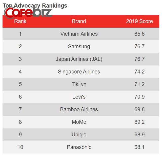 """Sau Vietnam Airlines và Samsung, Tiki là sàn TMĐT duy nhất lập cú """"hat-trick"""" trong bảng xếp hạng YouGov - Ảnh 1."""