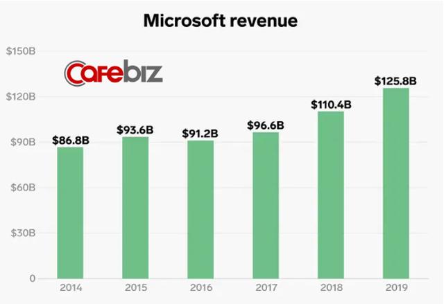 Lĩnh vực kinh doanh giúp Microsoft thoát khỏi tình trạng đình đốn và CEO Nadella được trả lương gấp 249 lần nhân viên - Ảnh 3.