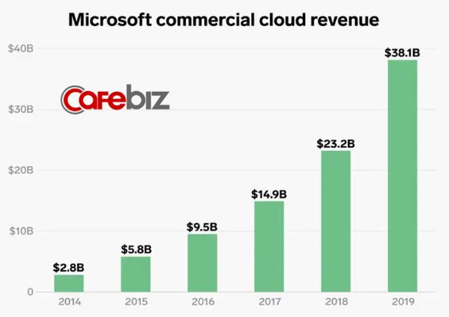 Lĩnh vực kinh doanh giúp Microsoft thoát khỏi tình trạng đình đốn và CEO Nadella được trả lương gấp 249 lần nhân viên - Ảnh 4.