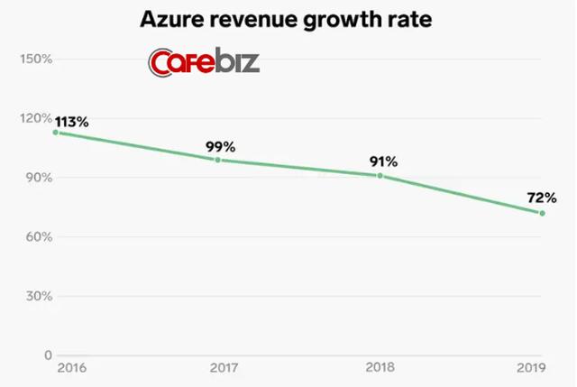 Lĩnh vực kinh doanh giúp Microsoft thoát khỏi tình trạng đình đốn và CEO Nadella được trả lương gấp 249 lần nhân viên - Ảnh 6.