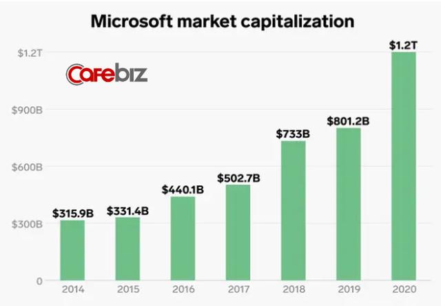 Lĩnh vực kinh doanh giúp Microsoft thoát khỏi tình trạng đình đốn và CEO Nadella được trả lương gấp 249 lần nhân viên - Ảnh 1.