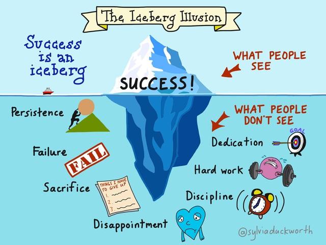 Ảo tưởng về thành công: Chúng ta thấy chiến lợi phẩm, không thấy mồ hôi, ta thấy bằng cấp, không thấy bài tập về nhà; ta thấy buổi biểu diễn, không thấy buổi diễn tập - Ảnh 1.