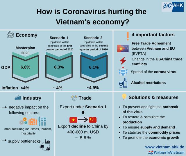 DN Đức tại Việt Nam trong bão Corona: 76% bị ảnh hưởng nhiều, dự báo GDP Việt Nam sẽ đạt 6,3% nếu kiểm soát được dịch bệnh trong Quý 1 - Ảnh 1.