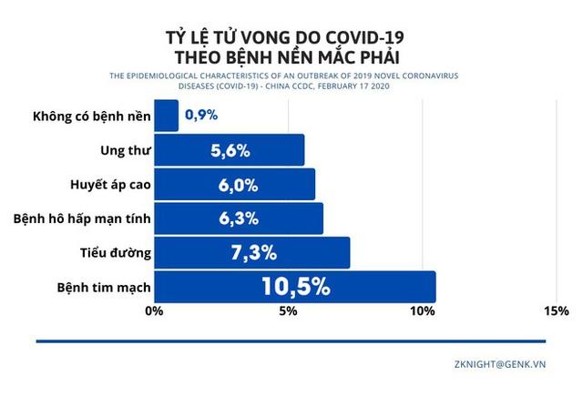 [Infographic] Những biểu đồ tiết lộ bản chất dịch tễ của COVID-19 - Ảnh 2.
