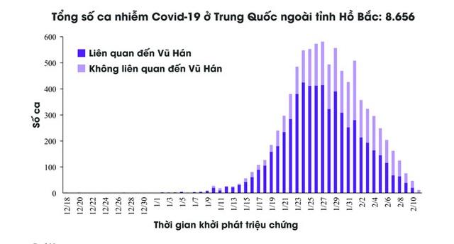 [Infographic] Những biểu đồ tiết lộ bản chất dịch tễ của COVID-19 - Ảnh 6.