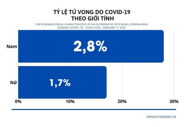 [Infographic] Những biểu đồ tiết lộ bản chất dịch tễ của COVID-19 - Ảnh 8.