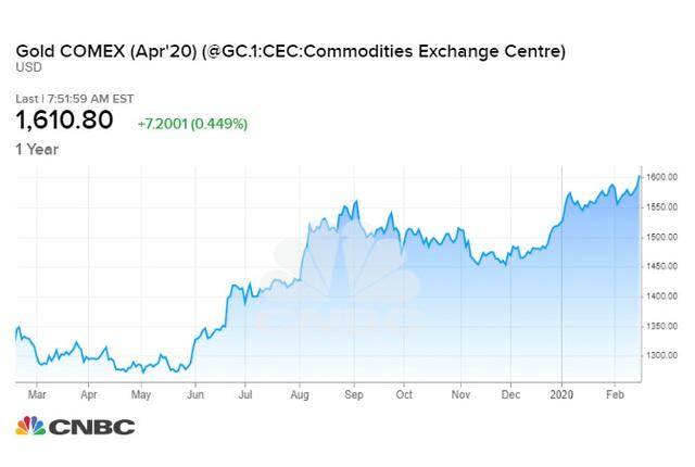 CNN: Lo sợ dịch Covid-19, giá vàng đang hướng đến đỉnh 2.000 USD/ounce, các Chính phủ cũng đang gom vàng? - Ảnh 1.