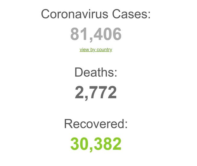 COVID-19 đã lây lan ra 6/7 châu lục trên toàn cầu: 81.406 ca nhiễm; 2.772 ca tử vong tính đến sáng 27/2 - Ảnh 1.