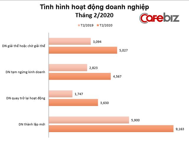 Kinh tế tháng 2: Đối mặt Covid-19, gần 5.000 doanh nghiệp Việt tạm ngừng kinh doanh, 5.000 doanh nghiệp giải thể hoặc chờ giải thể - Ảnh 1.