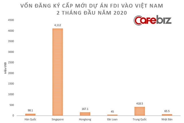 [Chart] Toàn cảnh sức khỏe nền kinh tế Việt Nam 2 tháng đầu năm đối mặt Covid-19 - Ảnh 6.