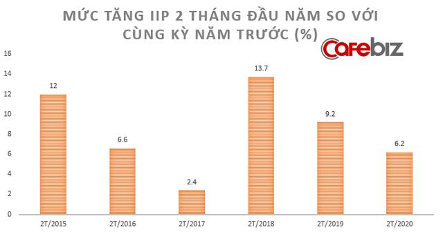 [Chart] Toàn cảnh sức khỏe nền kinh tế Việt Nam sau 2 tháng đối mặt Covid-19 - Ảnh 2.