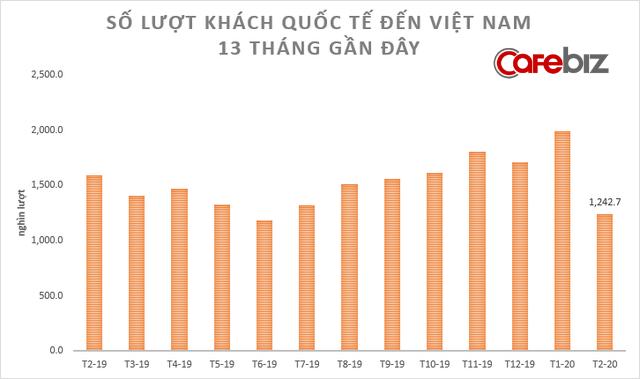 [Chart] Toàn cảnh sức khỏe nền kinh tế Việt Nam 2 tháng đầu năm đối mặt Covid-19 - Ảnh 4.