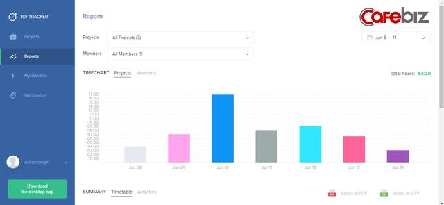 Top những ứng dụng giúp quản lý nhân viên làm việc từ xa mùa Covid-19: Theo dõi từ thời gian, năng suất đến web truy cập, chụp ảnh màn hình, được cả Apple, Verizon tin dùng - Ảnh 7.