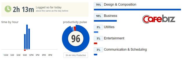 Top những ứng dụng giúp quản lý nhân viên làm việc từ xa mùa Covid-19: Theo dõi từ thời gian, năng suất đến web truy cập, chụp ảnh màn hình, được cả Apple, Verizon tin dùng - Ảnh 5.