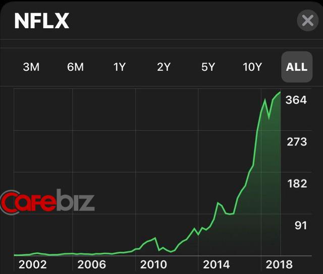 Sự thông minh trong mô hình kinh doanh của Netflix: Thu hút 140 triệu người đăng ký trả phí trên toàn thế giới, tạo ra lợi nhuận hơn 1 tỷ USD - Ảnh 2.