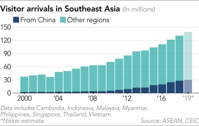 Thực trạng ngành du lịch khắp ĐNÁ lúc này: Thái Lan có 8 khách sạn, 21 nhà hàng phá sản, 74% doanh nghiệp Việt Nam lo phải dừng hoạt động, đại lý tour ở Indonesia thất thu 134 triệu USD - Ảnh 1.