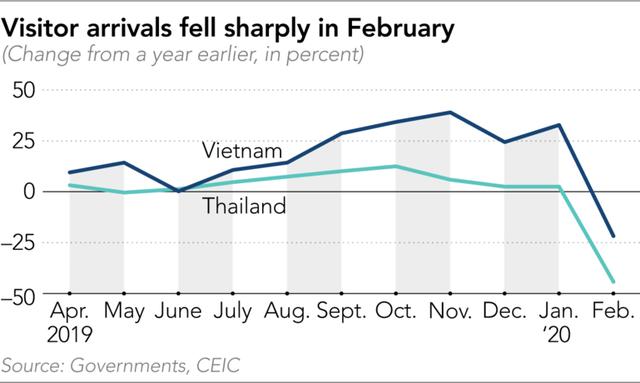 Thực trạng ngành du lịch khắp ĐNÁ lúc này: Thái Lan có 8 khách sạn, 21 nhà hàng phá sản, 74% doanh nghiệp Việt Nam lo phải dừng hoạt động, đại lý tour ở Indonesia thất thu 134 triệu USD - Ảnh 2.