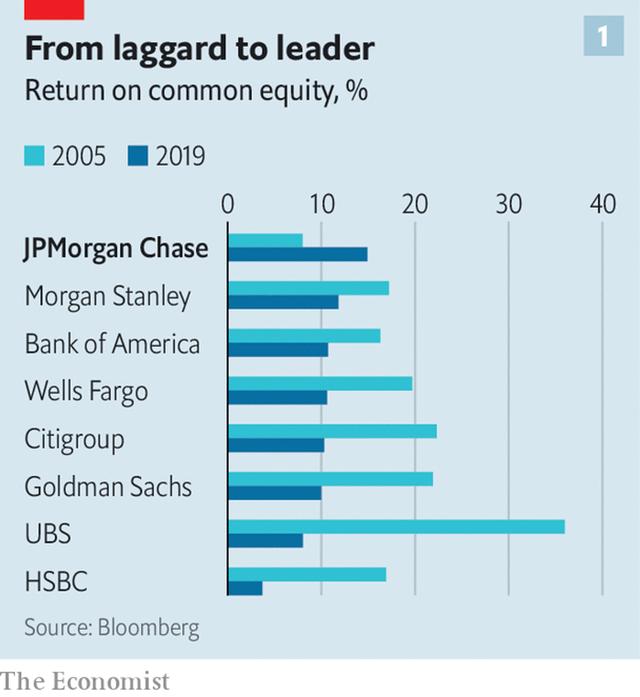 Từ người thất nghiệp nổi tiếng nhất nhất nước Mỹ đến ông chủ đế chế hùng mạnh nhất phố Wall, công việc của Jamie Dimon ở JPMorgan đã xong? - Ảnh 1.